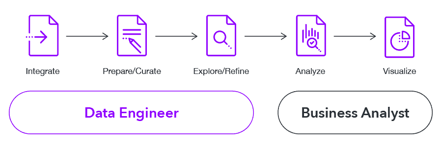 Older Style Data Pipeline Approach