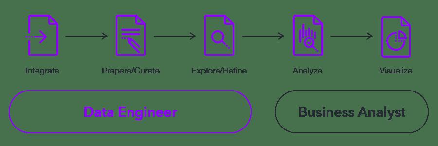 Older Style Data Pipeline Approach