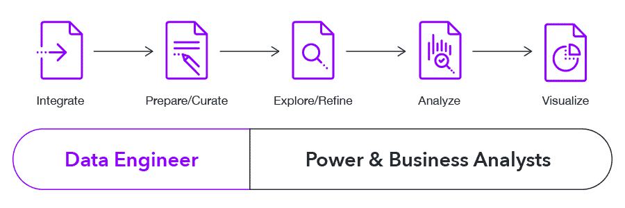 Newer Style Data Pipeline Approach