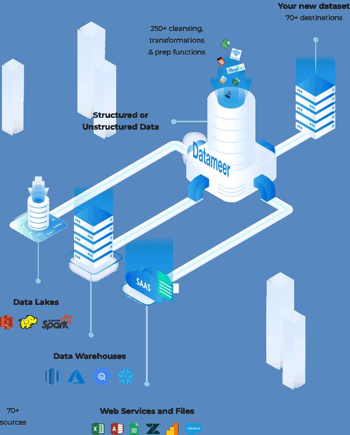 What is Datameer Spectrum?