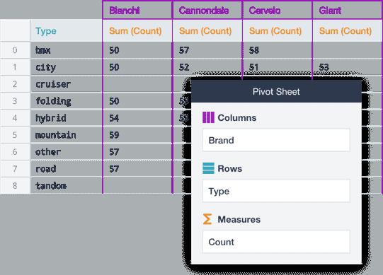 Datameer works chart